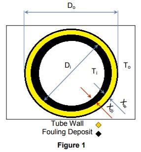 tube wall fouling deposit